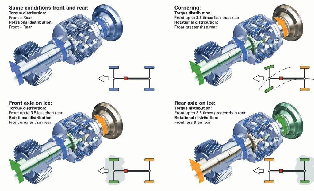 audi-quattro-all-wheel-drive-system-advantages-benefits-how-it-works-traction-axle-torque-vectoring-royal-oak-audi