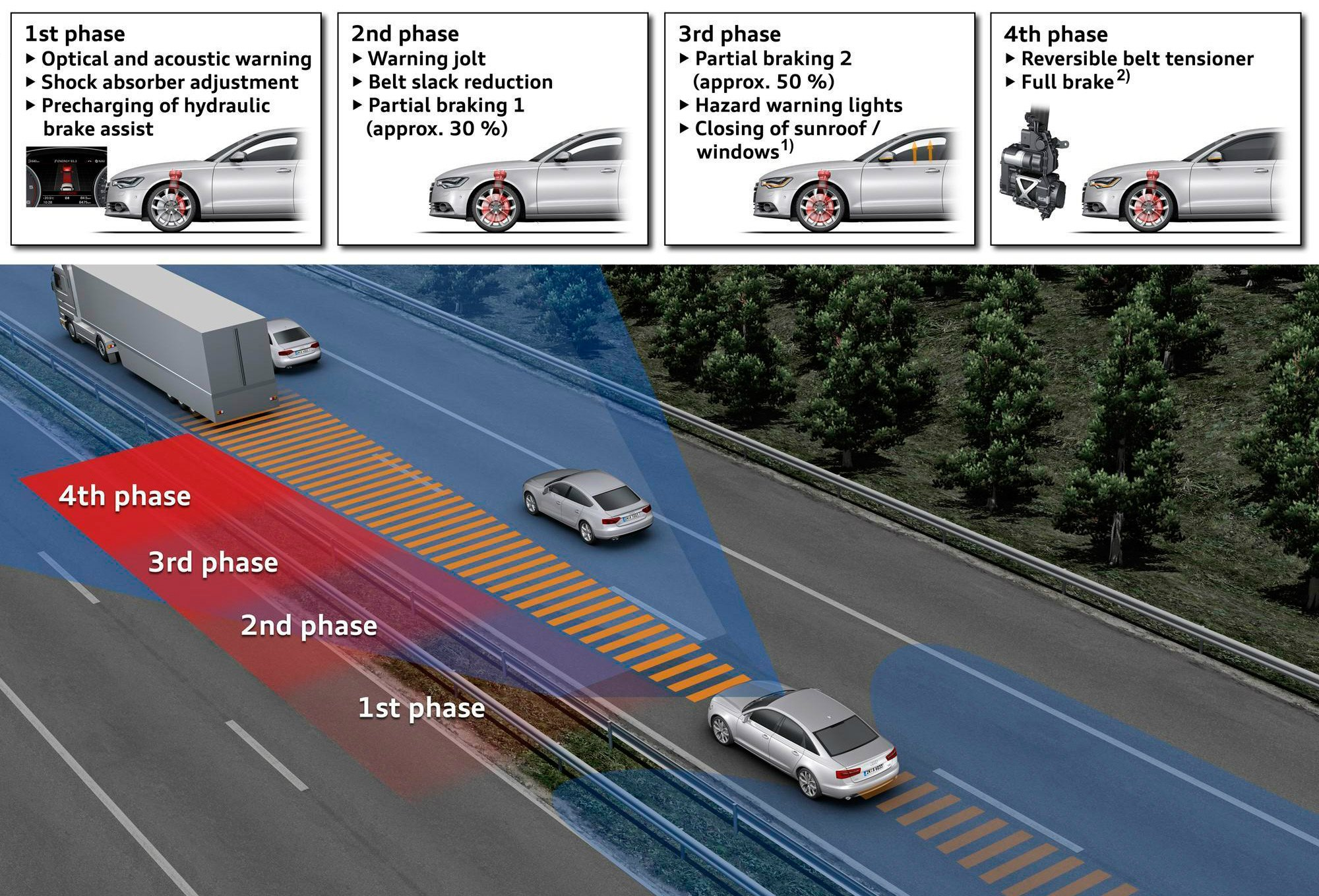 how-audi-pre-sense-plus-safety-system-works-steps-video-how-to-what-cars-have-models