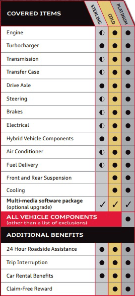 Benefits of Audi After Care Mechanical Breakdown Protection what is covered by audi after care mechanical breakdown protection